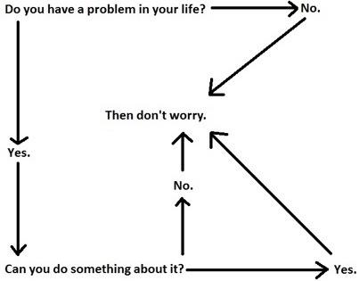 Worry Flowchart